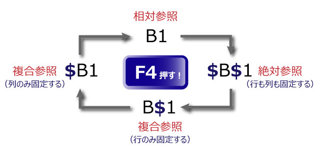 Excel_参照F4循環