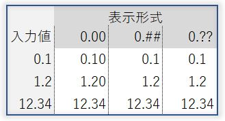 excel-小数第2位の表示形式比較