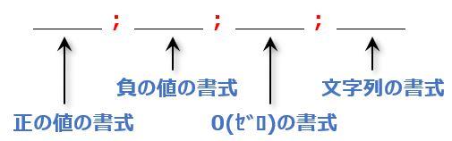 Excel_basic3ユーザー定義の基本