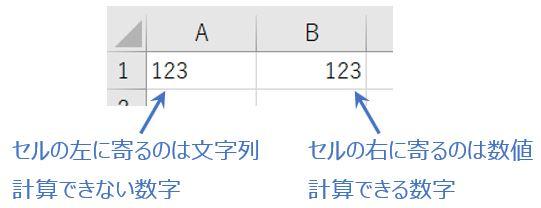文字列と数値
