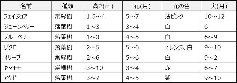 一般的な表