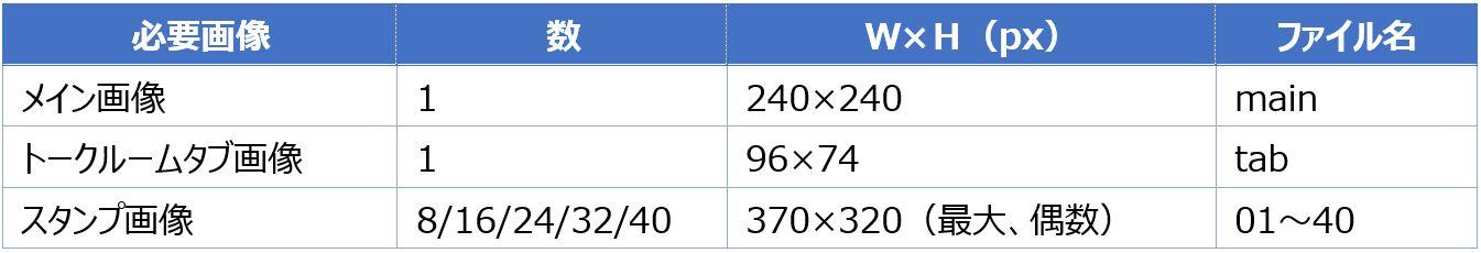 LINEスタンプ規定サイズとファイル名
