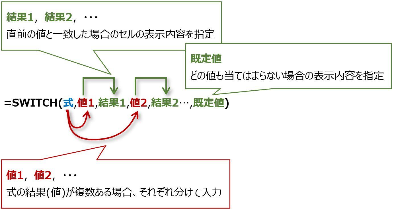 SWITCH関数構文の図解