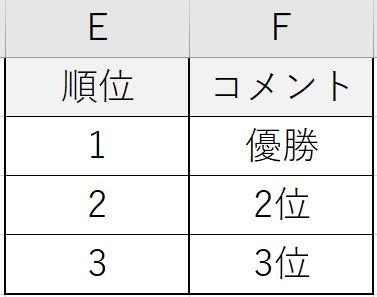 VLOOKUP関数の参照用表
