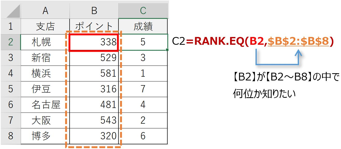 RANK.EQ関数例